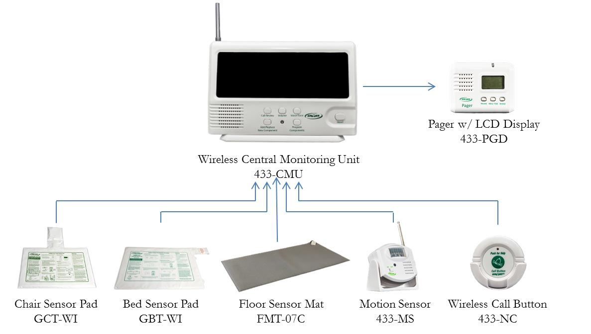 Compatible Devices w/ Central Monitor